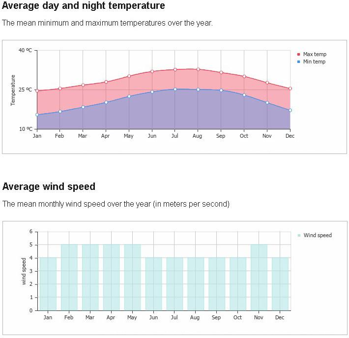average temperature and wind miami