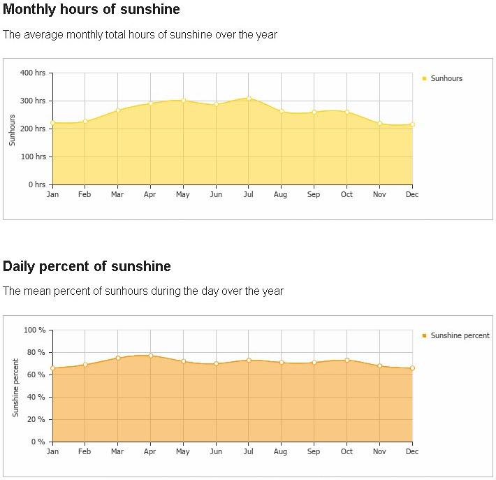 monthly hours sunshine miami