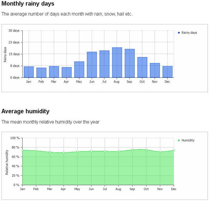 monthly humidity and rainy days miami
